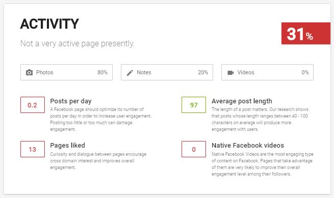 Auditer les réseaux sociaux likealyzer activity